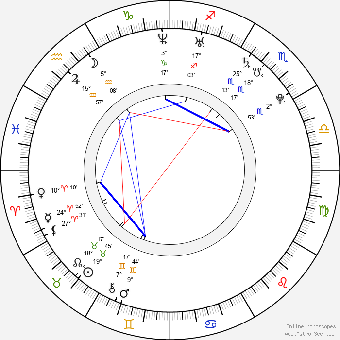 Odette Annable - Birth horoscope chart