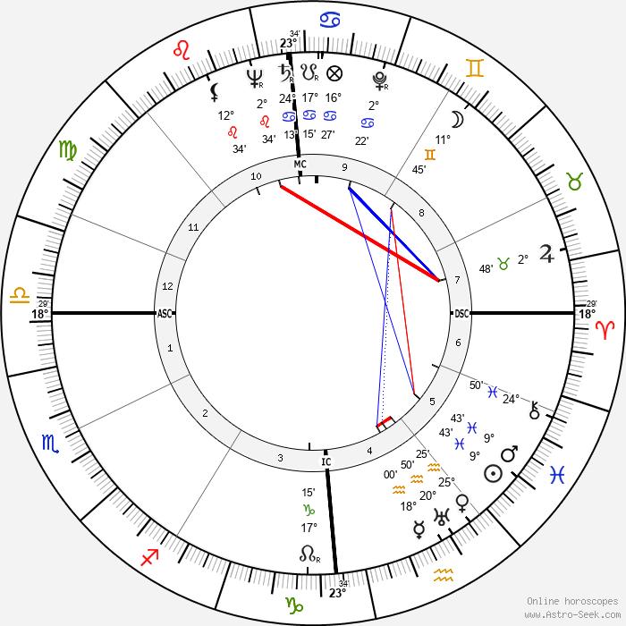 Odette Laure - Birth horoscope chart