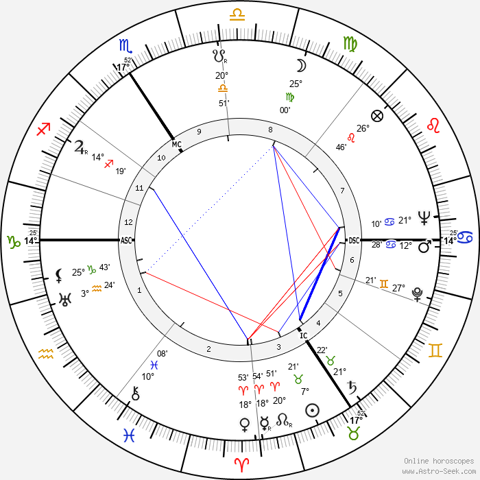 Odette Sansome - Birth horoscope chart