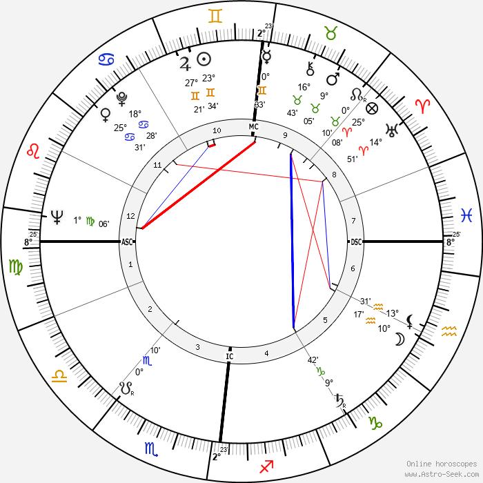 Odile Versois - Birth horoscope chart