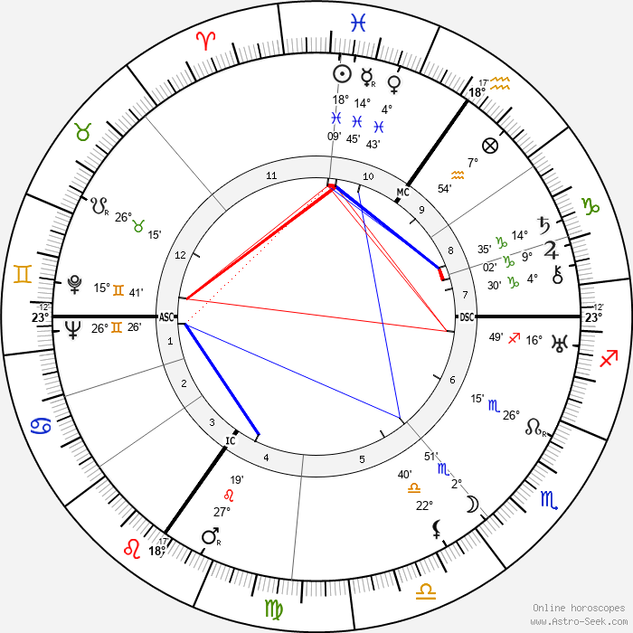 Odilon-Jean Périer - Birth horoscope chart
