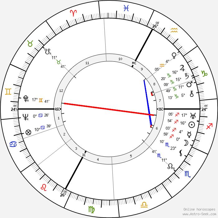 Ödön von Horváth - Birth horoscope chart