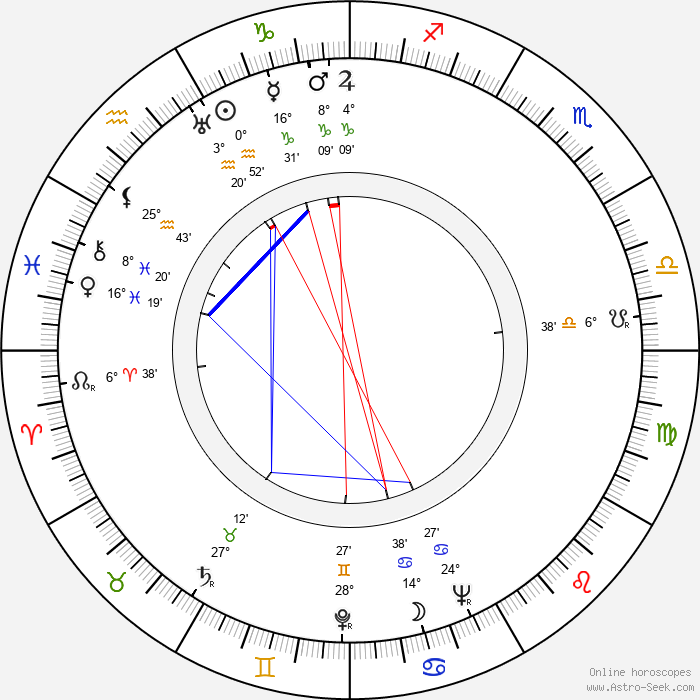 Oiva Ketonen - Birth horoscope chart