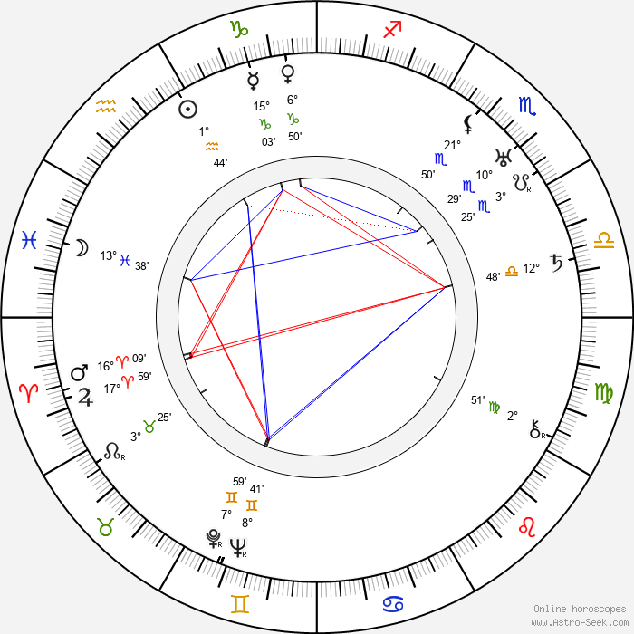 Oiva Soini - Birth horoscope chart