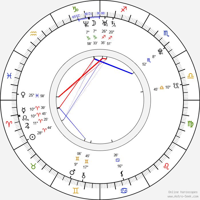 Oksana Akinshina - Birth horoscope chart