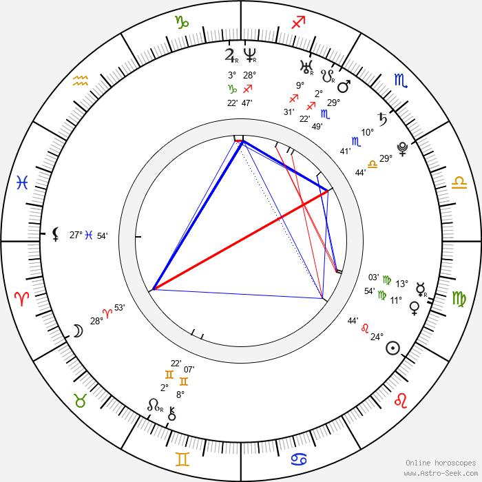 Oksana Domnina - Birth horoscope chart