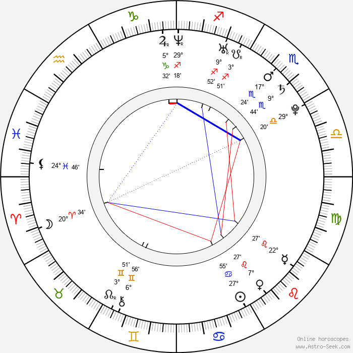 Oksana Pochepa - Birth horoscope chart