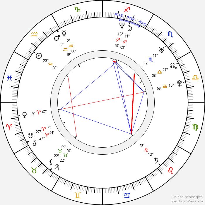 Ola Halén - Birth horoscope chart