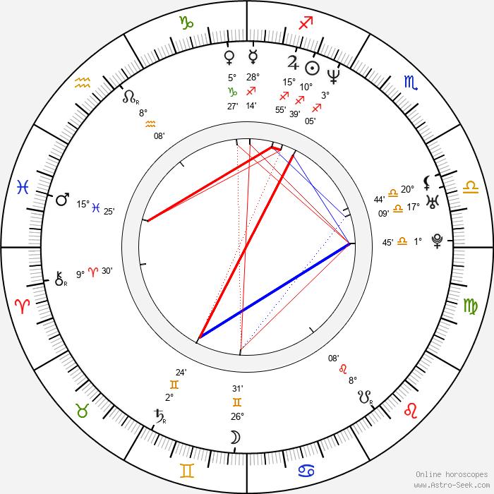 Ola Rapace - Birth horoscope chart
