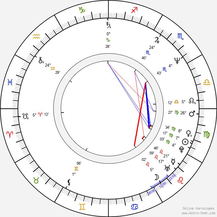 Olaf Krätke - Birth horoscope chart
