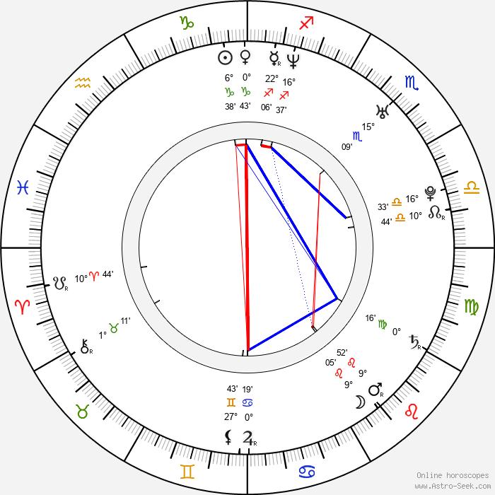 Olaug Nilssen - Birth horoscope chart