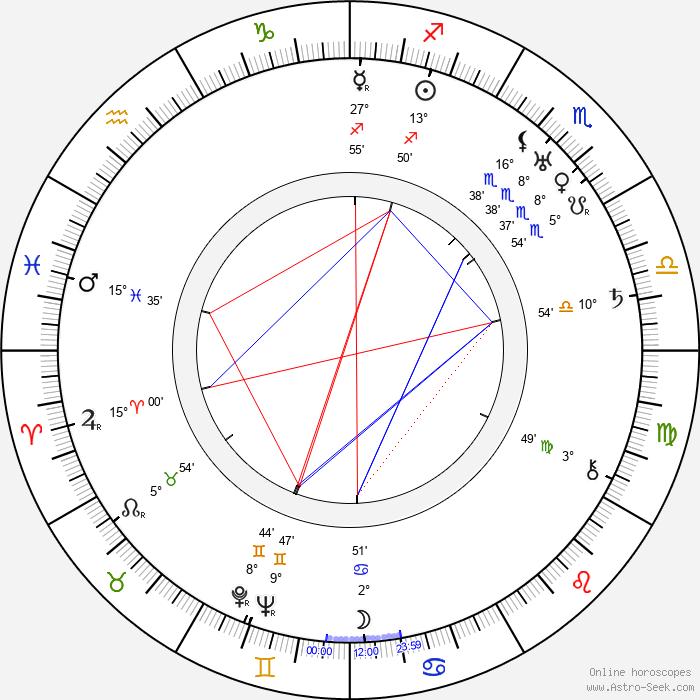 Oldřich Kmínek - Birth horoscope chart