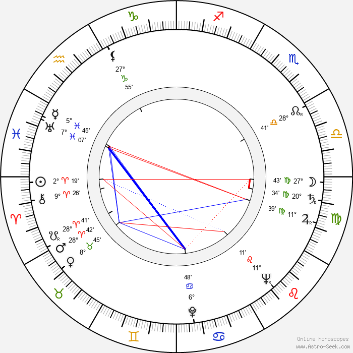 Oldřich Musil - Birth horoscope chart