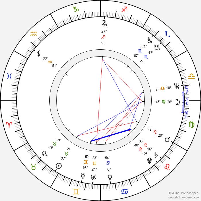 Oldřich Říha - Birth horoscope chart
