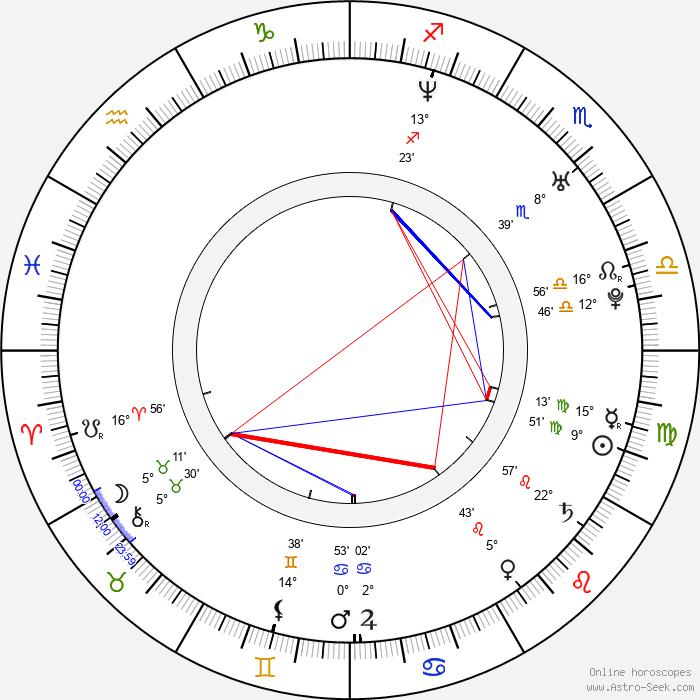Oldřich Smysl - Birth horoscope chart