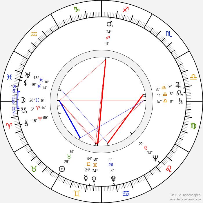 Oldřich Stodola - Birth horoscope chart