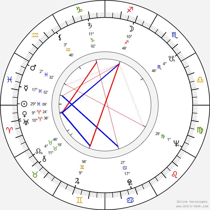 Oleg Anofriev - Birth horoscope chart