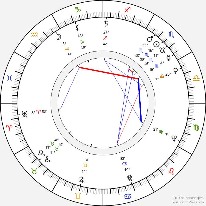 Oleg Borisov - Birth horoscope chart