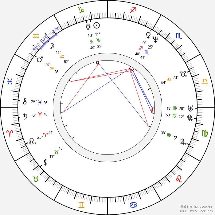 Oleg Děripaska - Birth horoscope chart