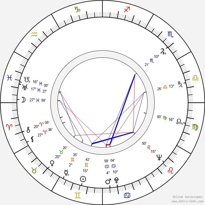 Oleg Golubitsky - Birth horoscope chart