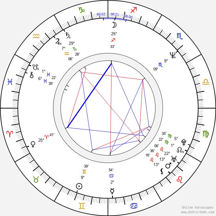 Oleg Ryaskov - Birth horoscope chart