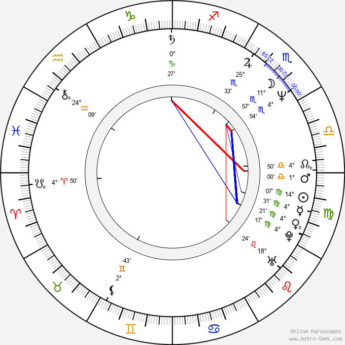 Oleg Shtefanko - Birth horoscope chart