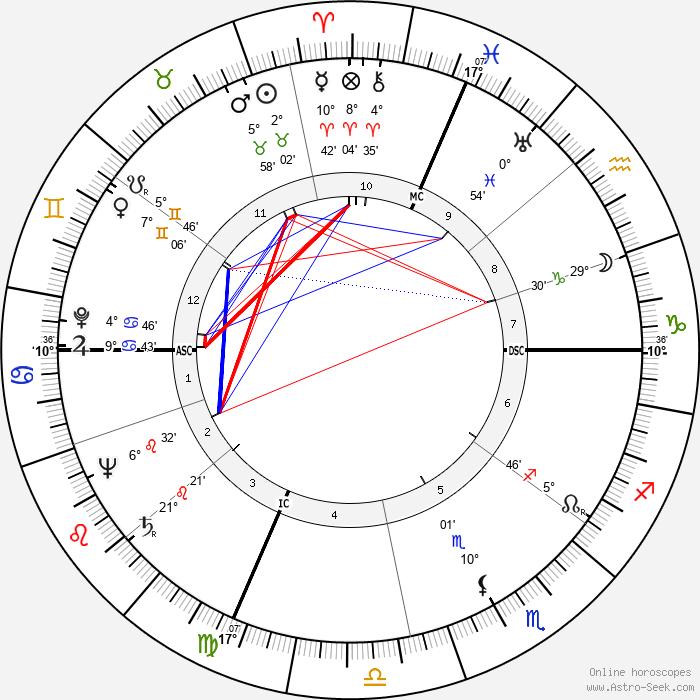 Oleg V. Penkovsky - Birth horoscope chart