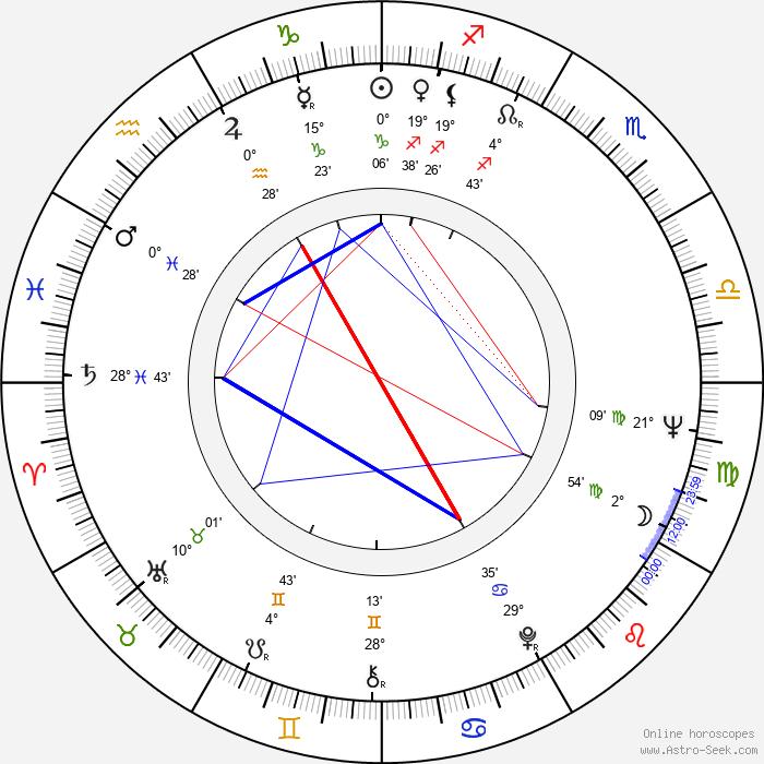 Olga Antonova - Birth horoscope chart