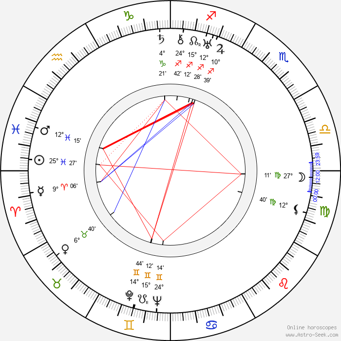 Olga Belajeff - Birth horoscope chart