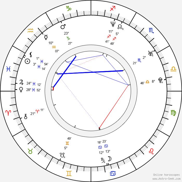 Olga Budina - Birth horoscope chart