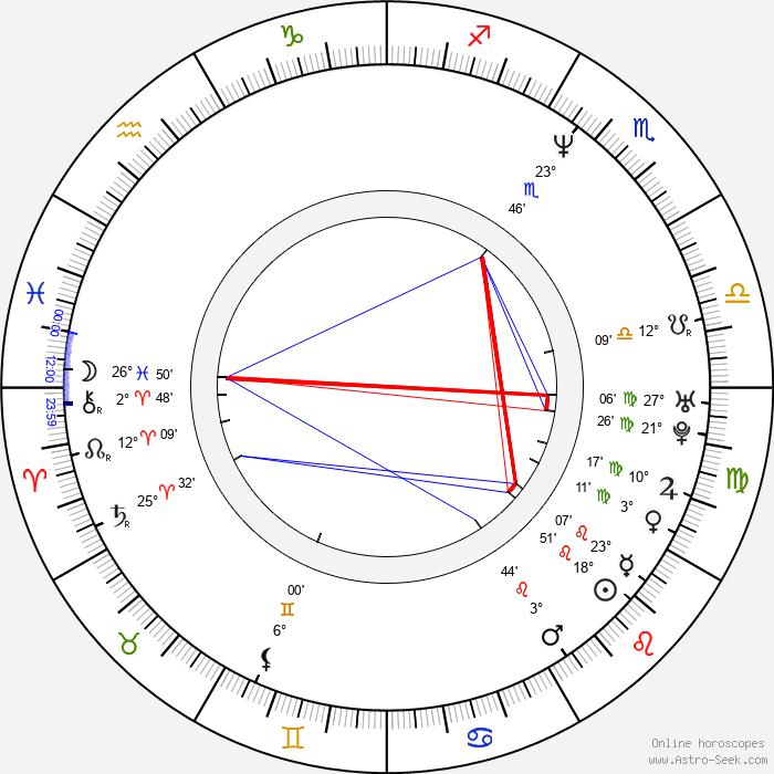 Olga Dabrowská - Birth horoscope chart