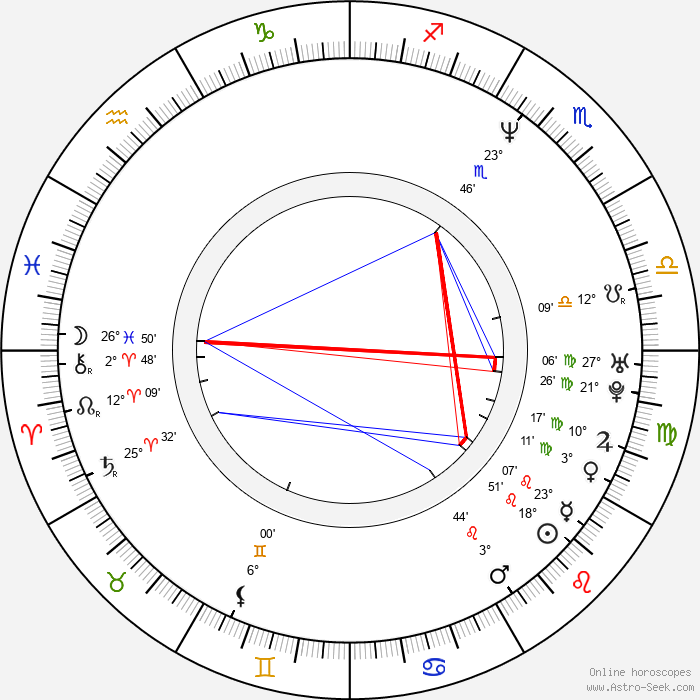 Olga Dabrowská - Birth horoscope chart