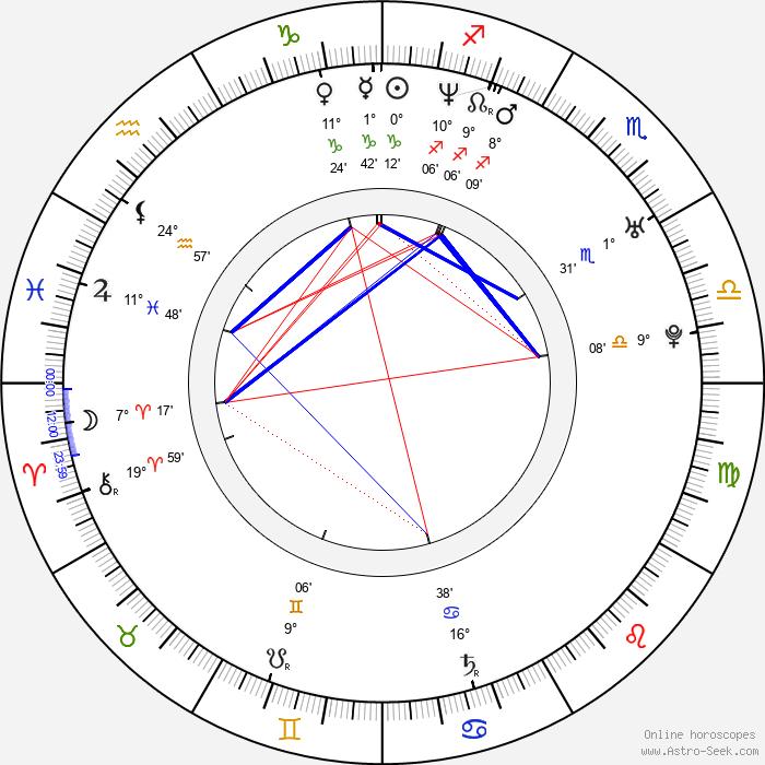 Olga Effemberková - Birth horoscope chart