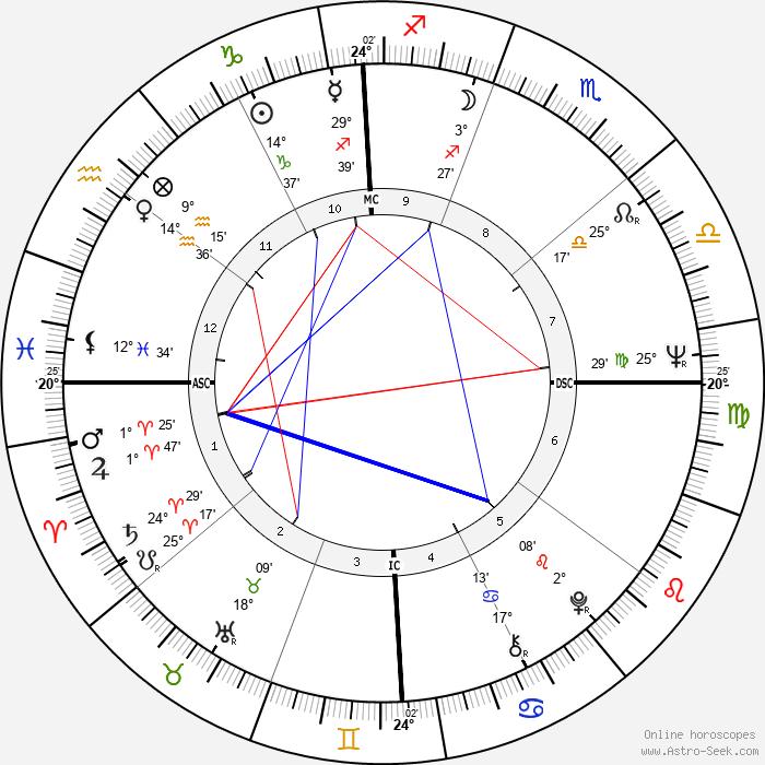 Olga Georges-Picot - Birth horoscope chart