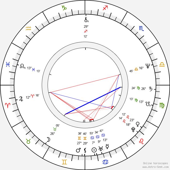 Olga Hepnarová - Birth horoscope chart