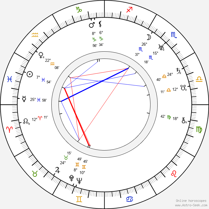 Olga Khodatayeva - Birth horoscope chart