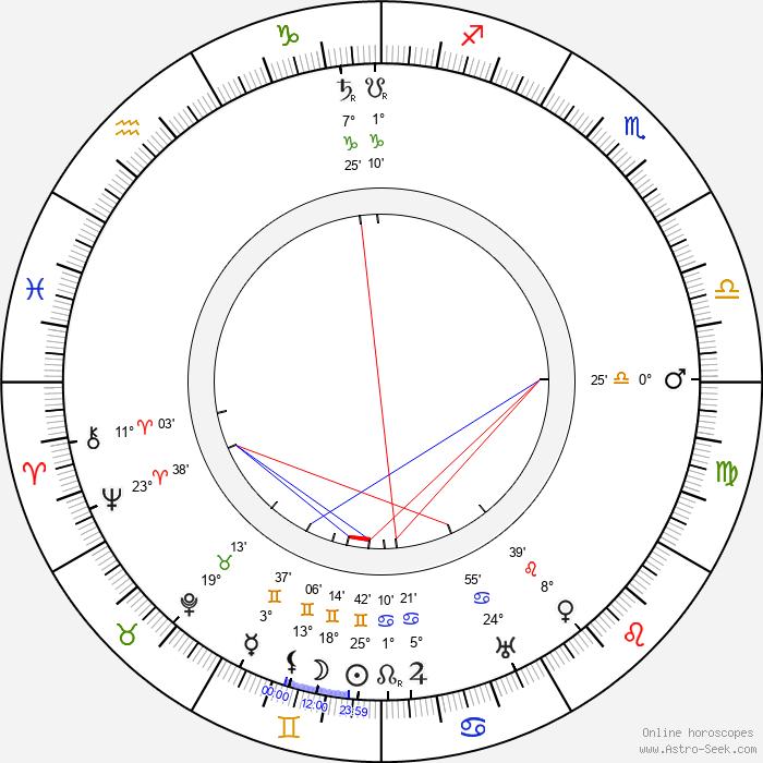 Olga Leino - Birth horoscope chart