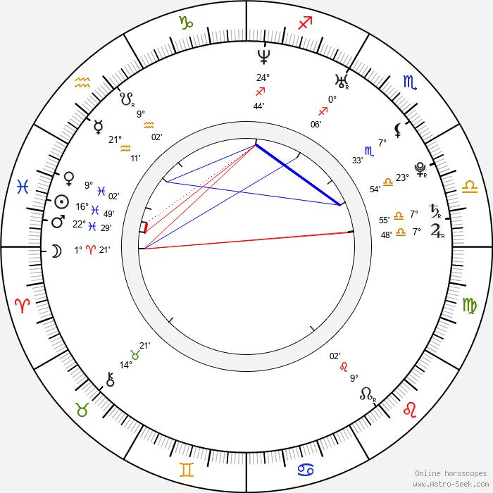 Olga Lounová - Birth horoscope chart