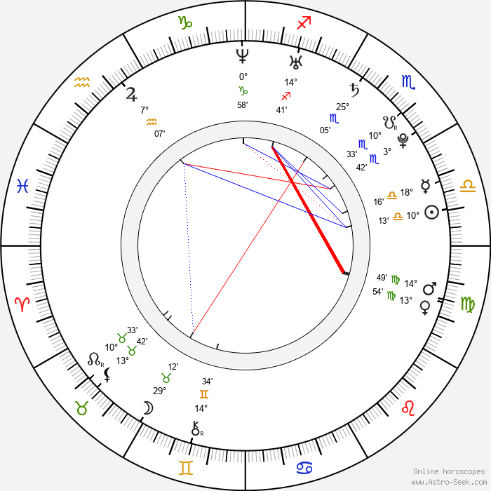Olga Makeeva - Birth horoscope chart