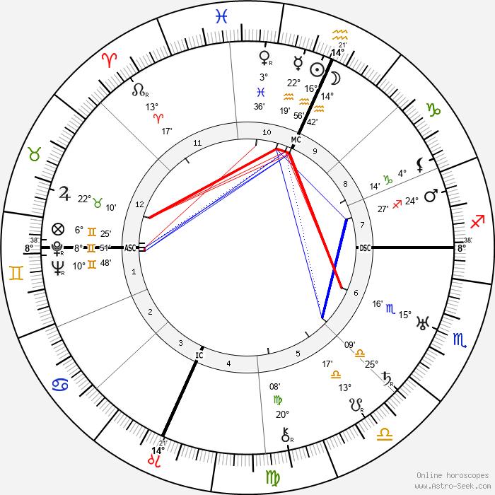 Olga Newhall - Birth horoscope chart