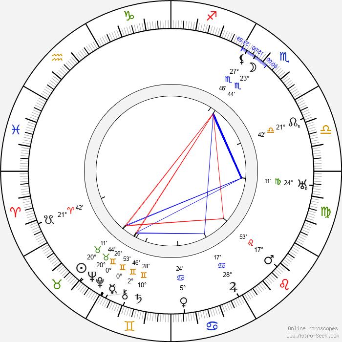 Olga Petrova - Birth horoscope chart
