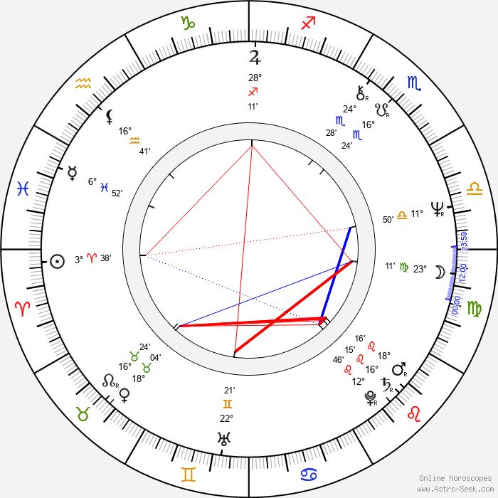 Olga Prokhorova - Birth horoscope chart