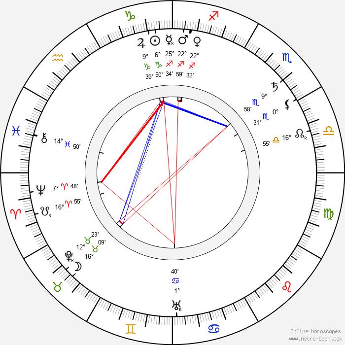 Olga Salo - Birth horoscope chart