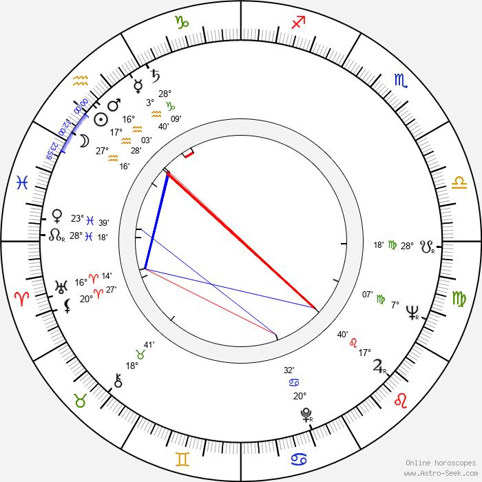 Olga Sawicka - Birth horoscope chart