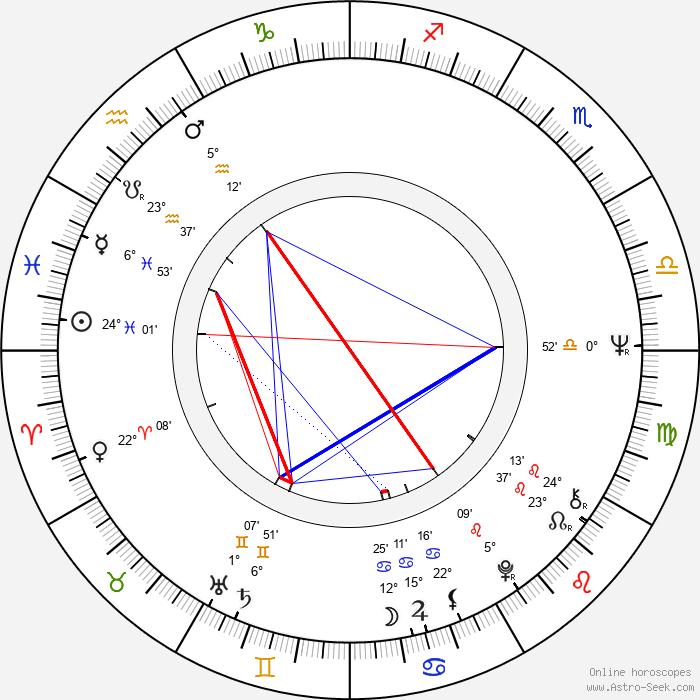 Olga Schoberová - Birth horoscope chart