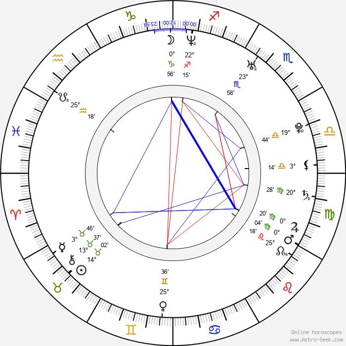 Olga Sutulova - Birth horoscope chart