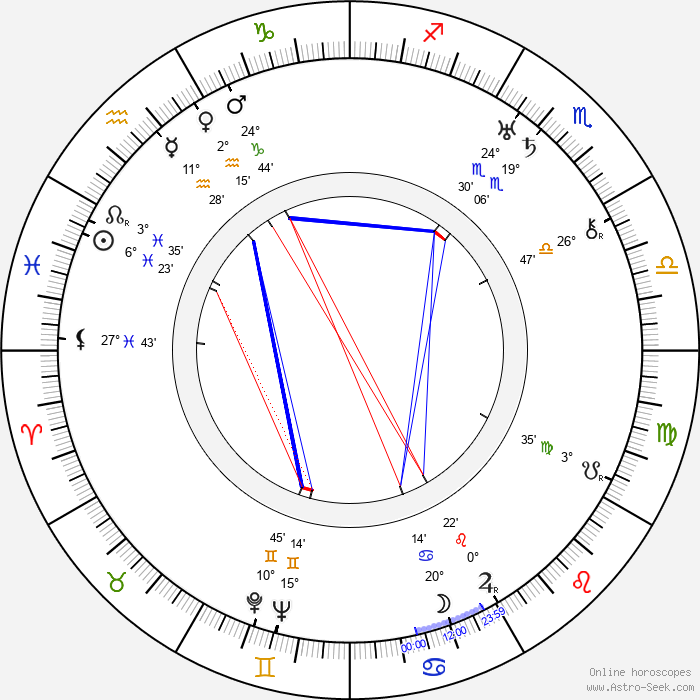Olga Vojanová - Birth horoscope chart