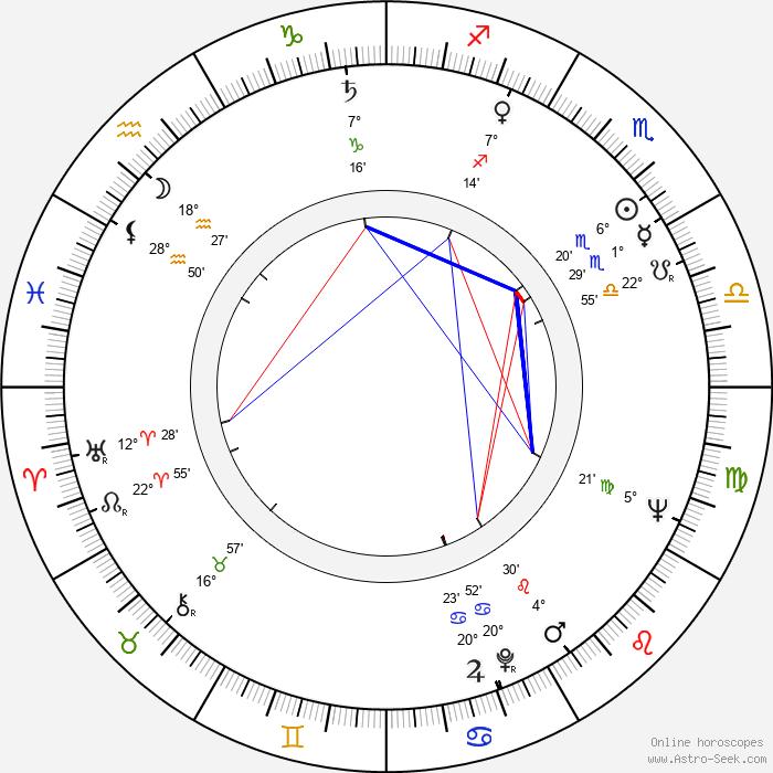 Olga Zubarry - Birth horoscope chart