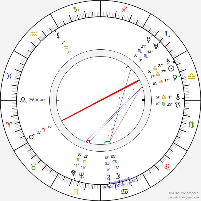 Olive Thomas - Birth horoscope chart