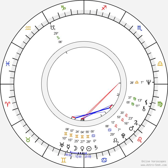 Oliver Cotton - Birth horoscope chart